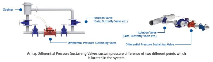 Differential Pressure Sustaining Control Valve 600 series sample