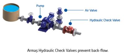 Hydraulic Check Valve 600 series sample