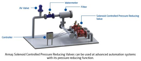 Solenoid Controlled Pressure reducing control valve sample
