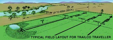 Trailco typical field layout
