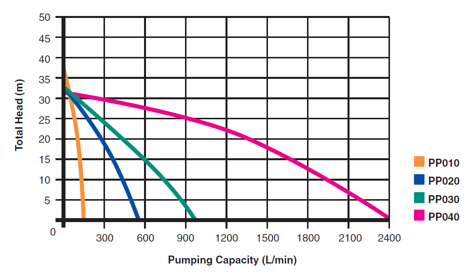 Transfer Pumps Curves
